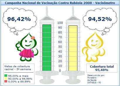 Araxá realiza monitoramento da campanha de vacinação contra a rubéola