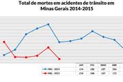 Acidentes diminuem e estão menos letais em Minas Gerais