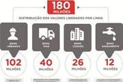 Governo de Minas libera R$ 180 milhões para financiar investimentos em municípios
