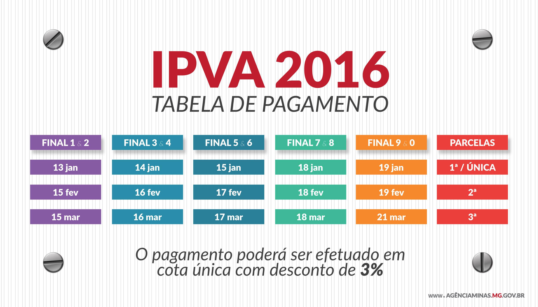 Governo de Minas divulga tabela do IPVA 2016