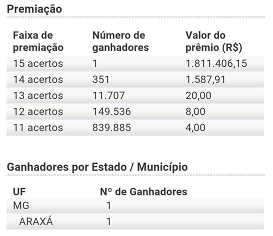 Aposta feita em Araxá leva R$ 1,8 milhão na Lotofácil