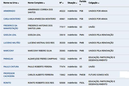 Dez candidatos a vereador estão barrados para disputar as Eleições 2016 em Araxá