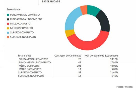 Eleições 2016: 28% dos candidatos a vereador em Araxá não chegaram ao ensino médio