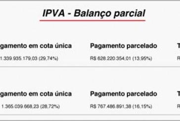 Arrecadação do IPVA 2017 atinge em janeiro 45% do total esperado para o ano