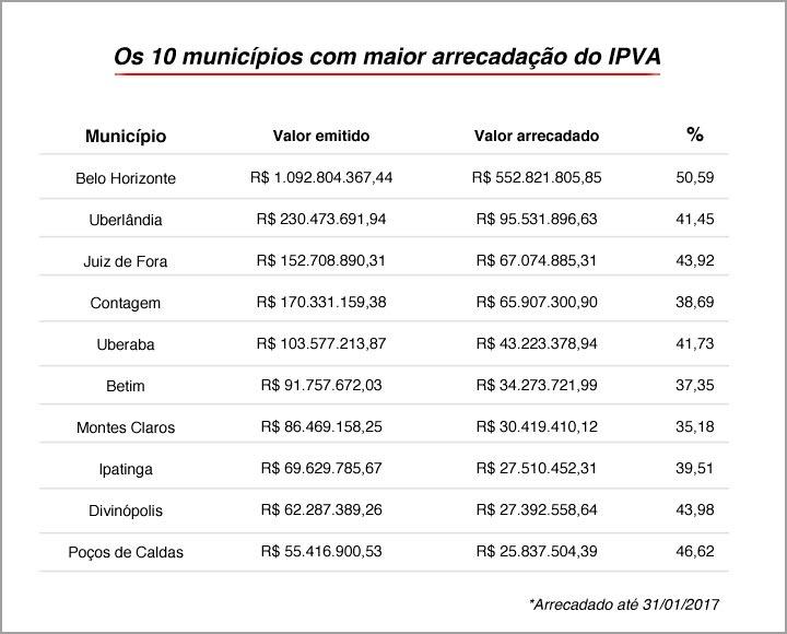 Arrecadação do IPVA 2017 atinge em janeiro 45% do total esperado para o ano 2