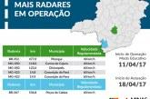 Rodovias estaduais recebem 18 novos radares