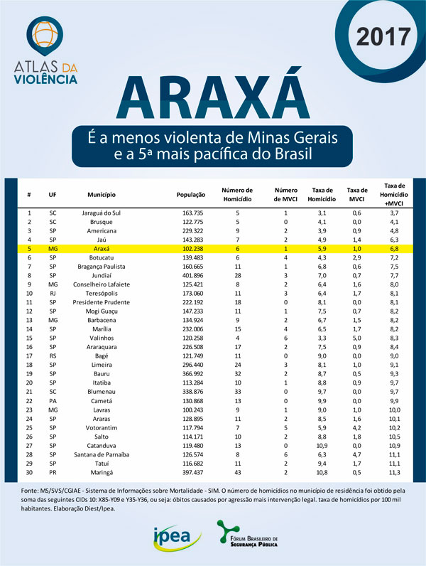 Araxá é a quinta cidade menos violenta do Brasil 3