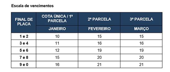 Governo de Minas divulga calendário para pagamento do IPVA 2018 3