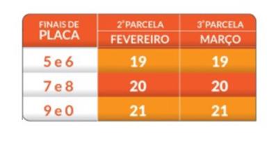 Segunda parcela do IPVA 2018 segue escala de vencimentos na segunda (19) 3