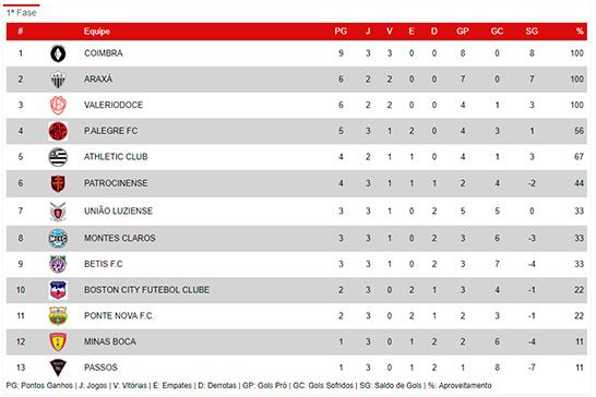 Araxá vence Betis e segue com 100% de aproveitamento na Segundona 3