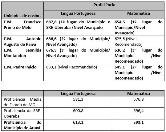 Escolas da rede municipal atingem nota acima da média estadual 1