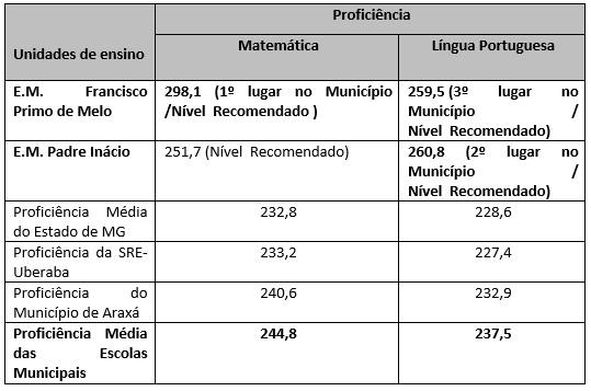 Escolas da rede municipal atingem nota acima da média estadual 2