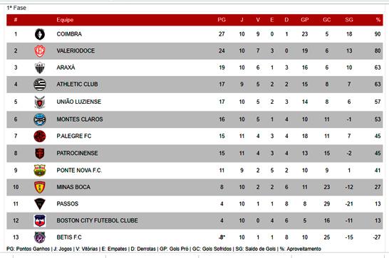 Araxá perde para a União Luziense e pode cair para quarta colocação 3