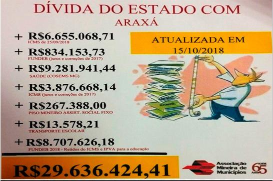 Governo de Minas deve mais de R$ 29 milhões para Araxá