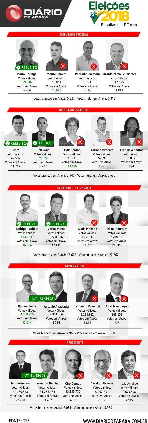 Apuração ao vivo - Eleições 2018 1