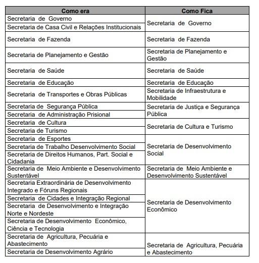 Romeu Zema apresenta reforma administrativa e prevê economia de R$ 1 bilhão 3