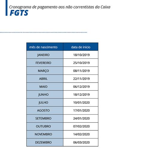 Caixa divulga calendário de saques do FGTS 1