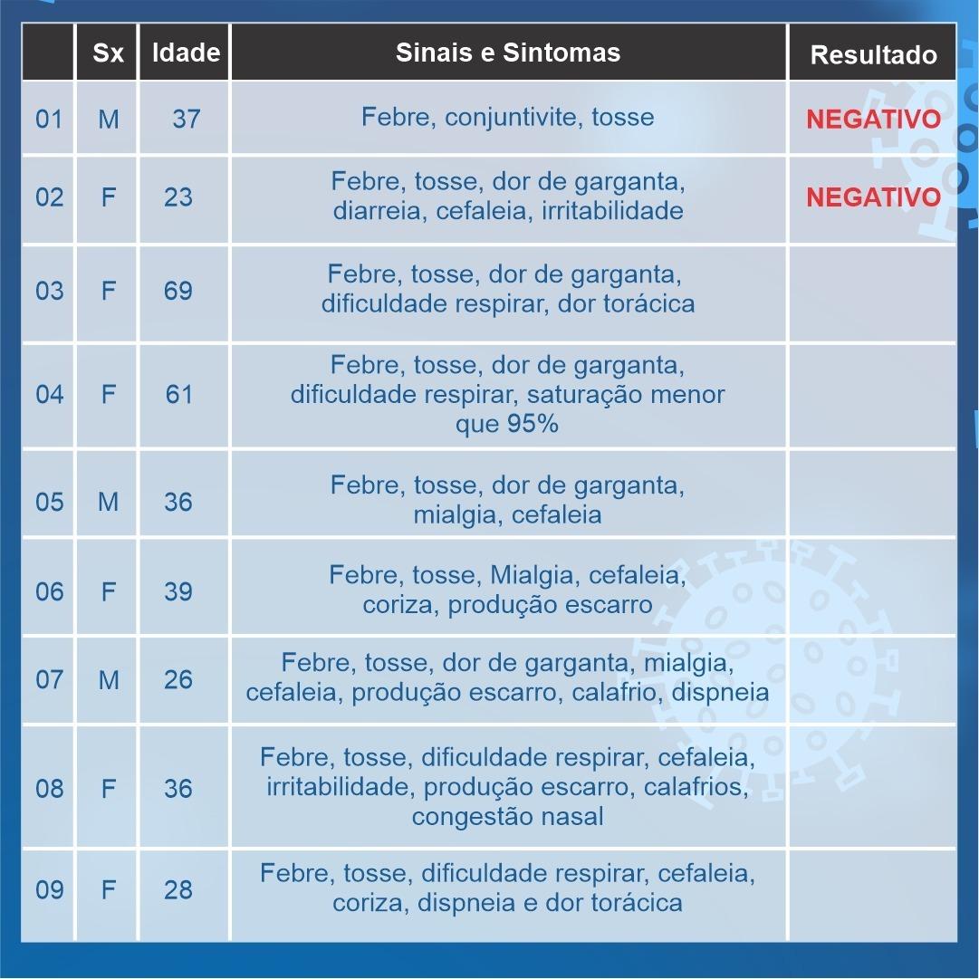Araxá chega a 16 casos suspeitos de coronavírus 2