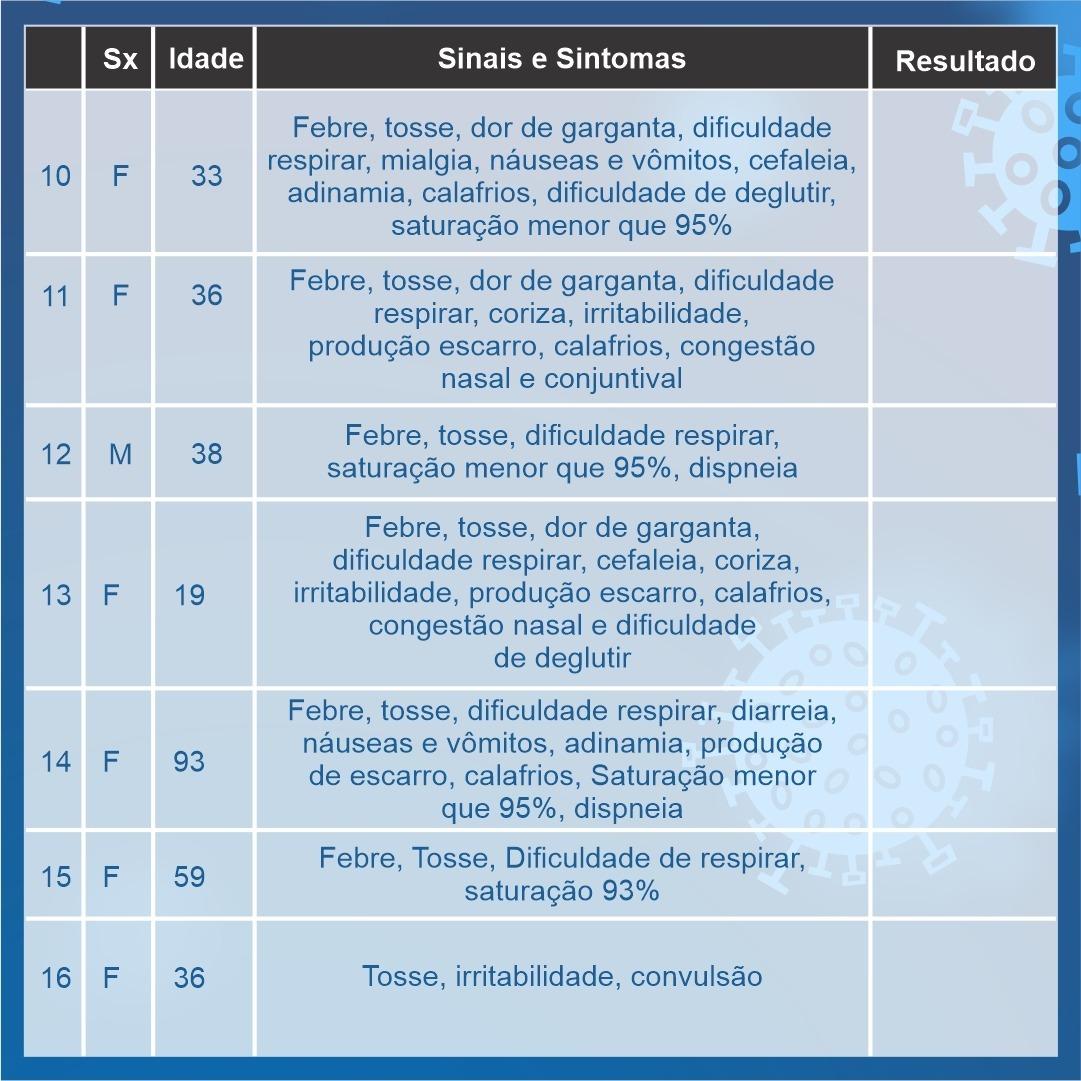 Araxá chega a 16 casos suspeitos de coronavírus 3