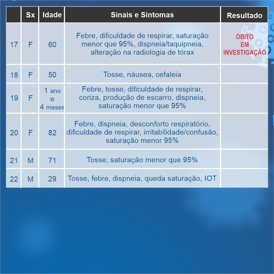 Duas mortes estão sendo investigadas em Araxá por suspeita de Coronavírus; confira o boletim 4