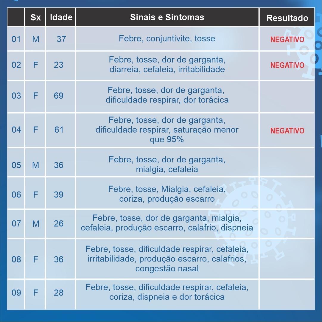 Duas mortes estão sendo investigadas em Araxá por suspeita de Coronavírus; confira o boletim 2