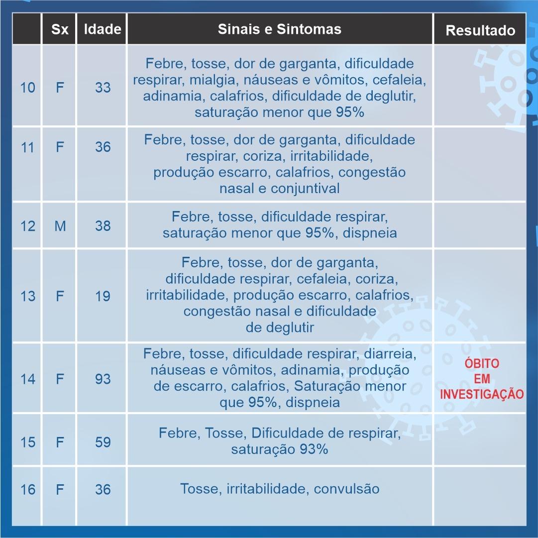 Duas mortes estão sendo investigadas em Araxá por suspeita de Coronavírus; confira o boletim 3