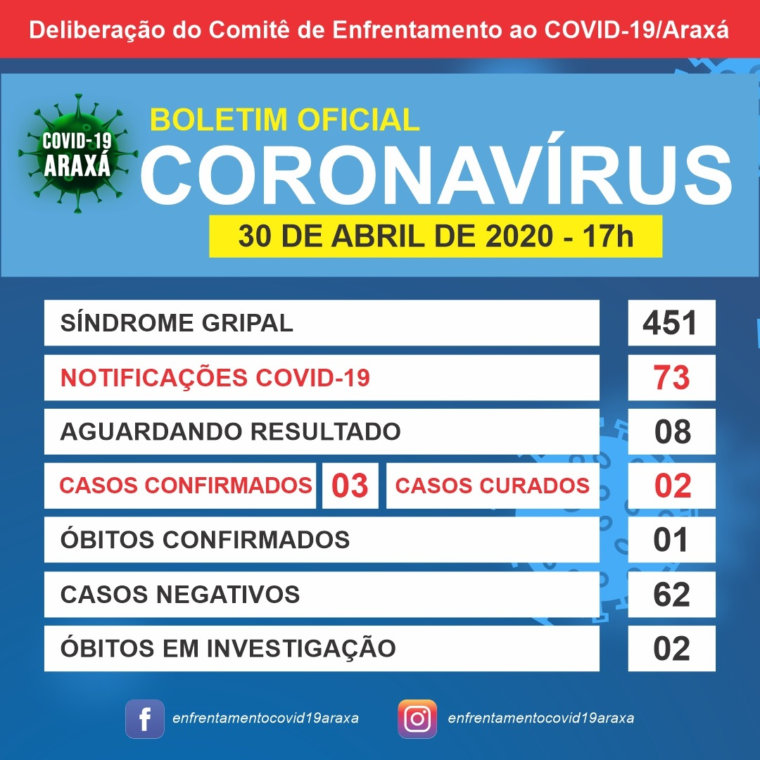 Araxá tem mais três casos em investigação de coronavírus; confira o boletim 1