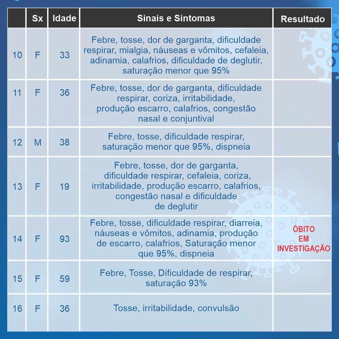Araxá tem mais um caso em investigação para o coronavírus; confira o boletim 3
