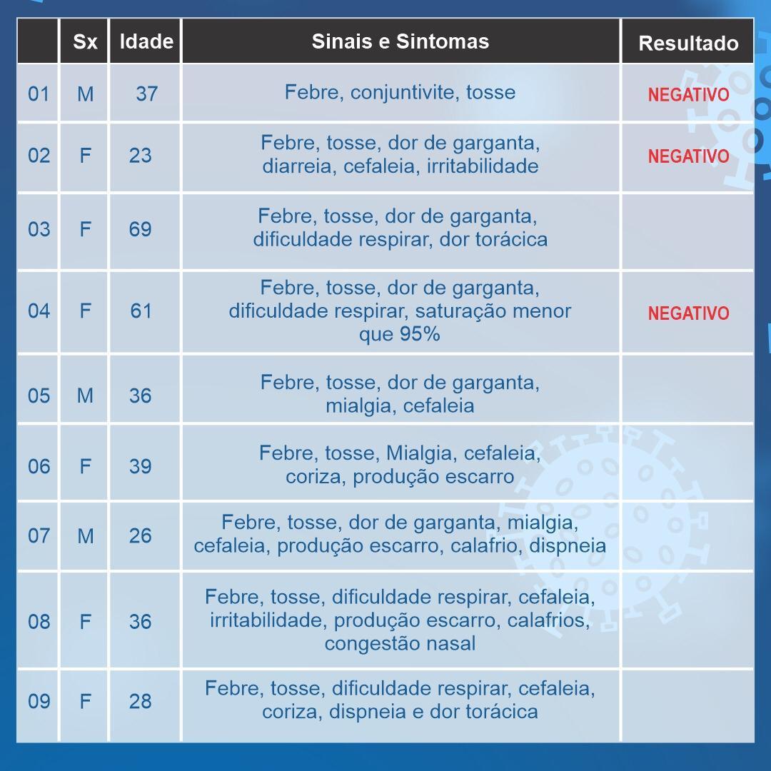 Araxá tem mais um caso em investigação para o coronavírus; confira o boletim 2