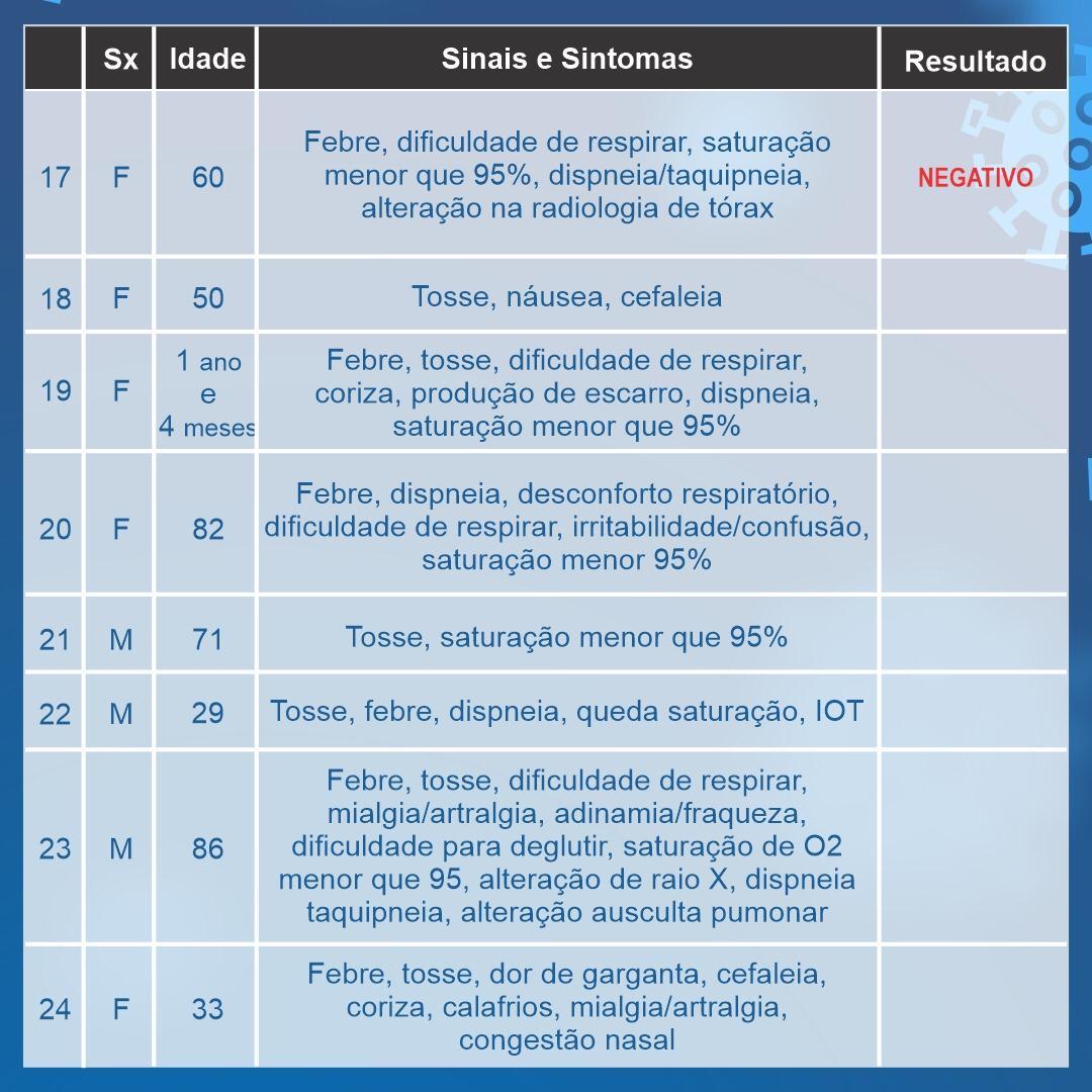 Araxá tem mais um caso em investigação para o coronavírus; confira o boletim 4