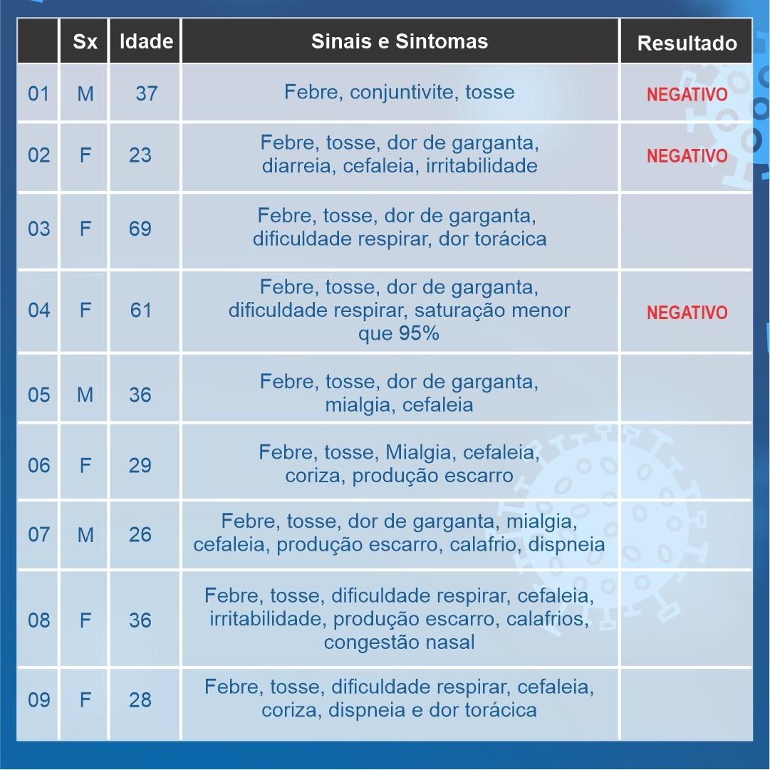 Araxá ultrapassa 30 notificações; 19 casos aguardam resultados e 11 foram descartados 2