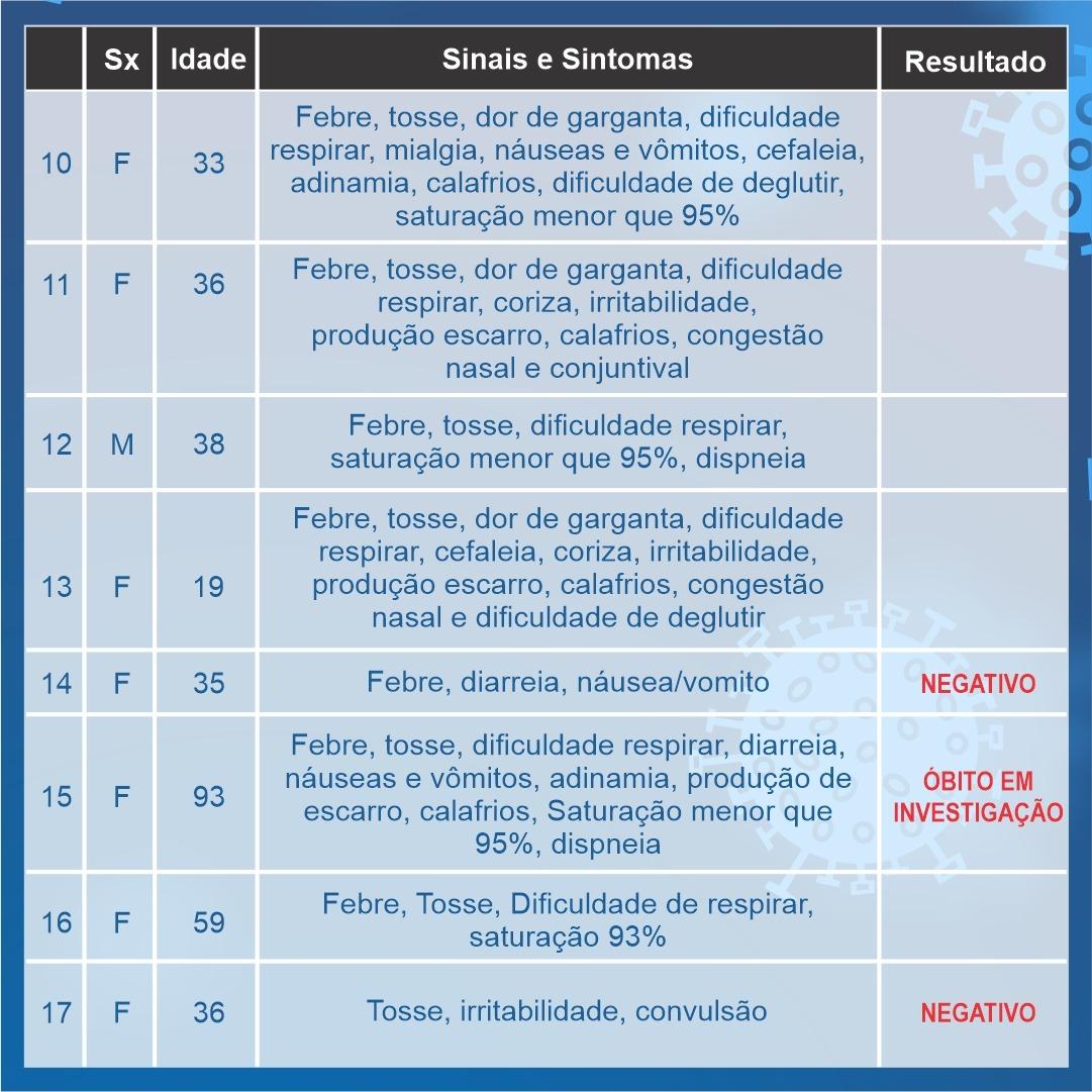 Araxá ultrapassa 30 notificações; 19 casos aguardam resultados e 11 foram descartados 3