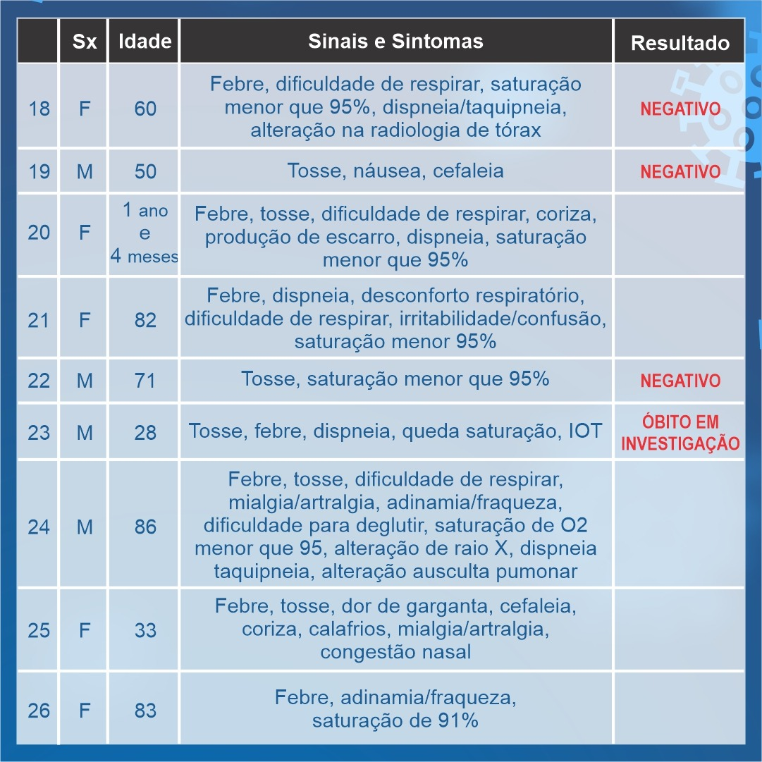 Araxá ultrapassa 30 notificações; 19 casos aguardam resultados e 11 foram descartados 4