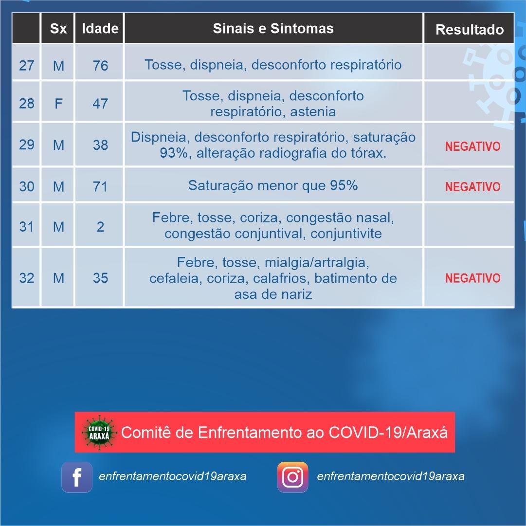 Araxá ultrapassa 30 notificações; 19 casos aguardam resultados e 11 foram descartados 5