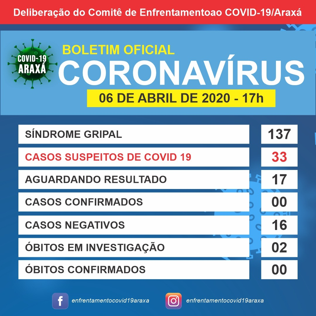 Boletim epidemiológico de Araxá tem 33 casos suspeitos e 17 descartados; dois óbitos ainda aguardam resultados 1