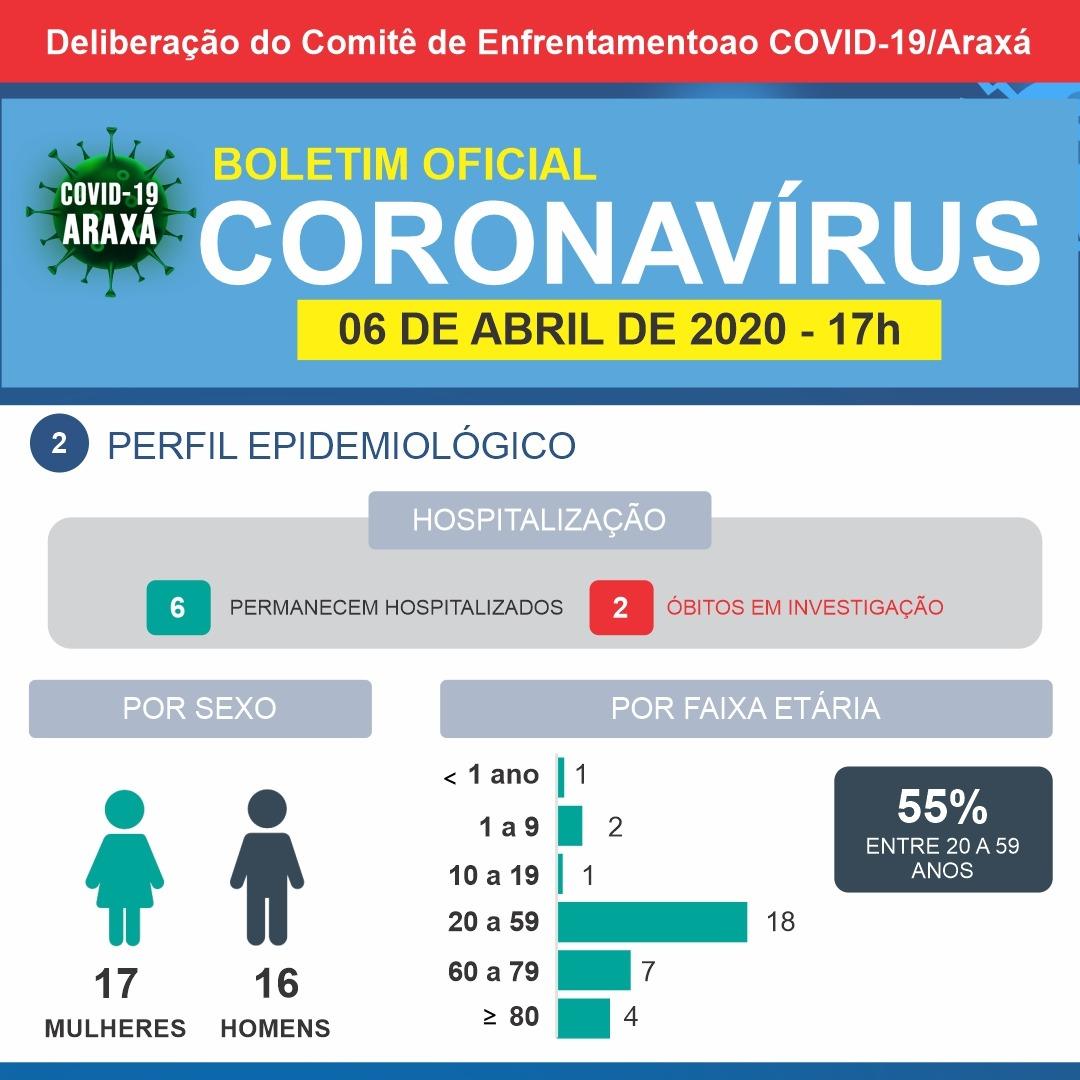 Boletim epidemiológico de Araxá tem 33 casos suspeitos e 17 descartados; dois óbitos ainda aguardam resultados 2