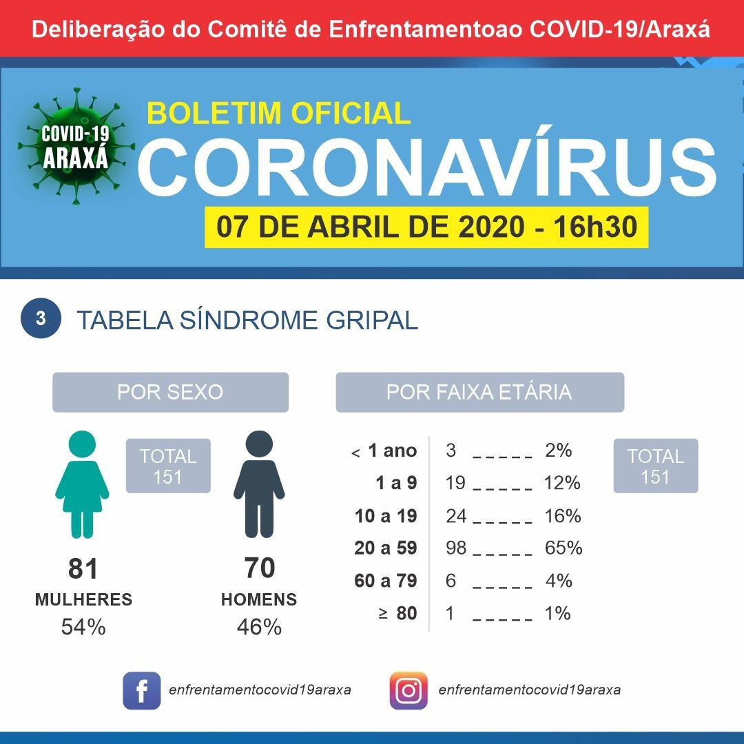 Coronavírus: Boletim Epidemiológico de Araxá tem mais um caso descartado; oito pessoas estão hospitalizadas 3