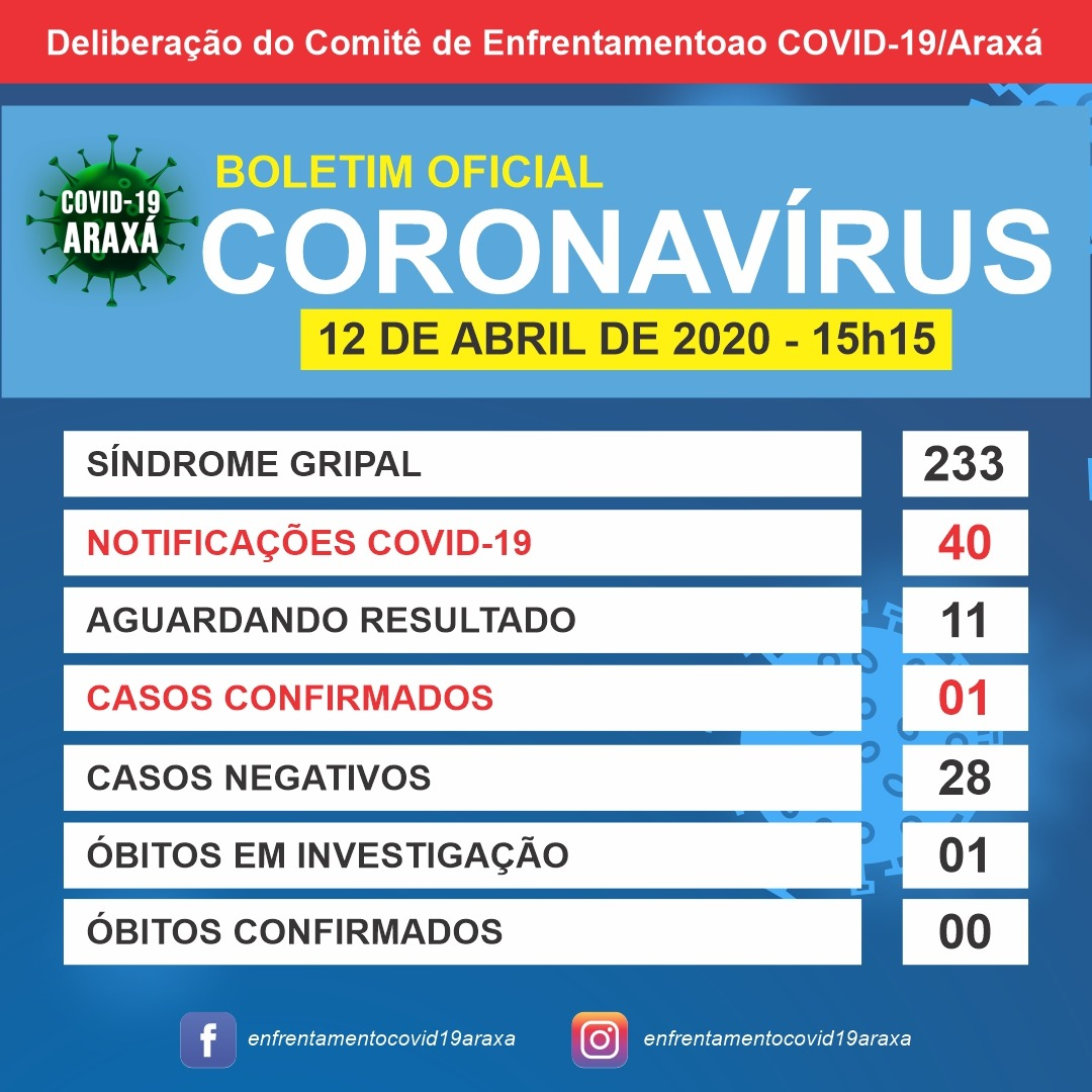 Boletim Epidemiológico indica mais uma notificação e outro descarte; Araxá tem um caso confirmado de Covid-19 1
