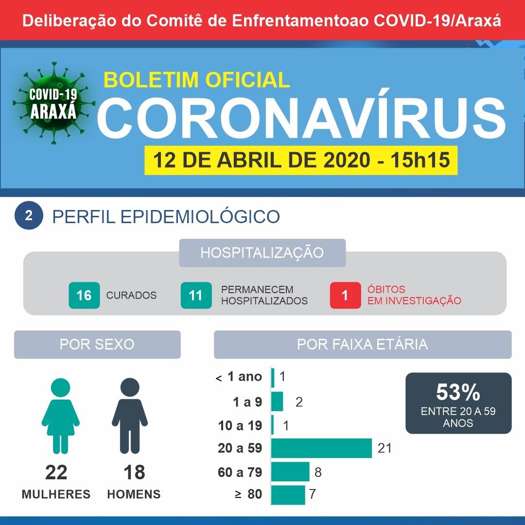 Boletim Epidemiológico indica mais uma notificação e outro descarte; Araxá tem um caso confirmado de Covid-19 2