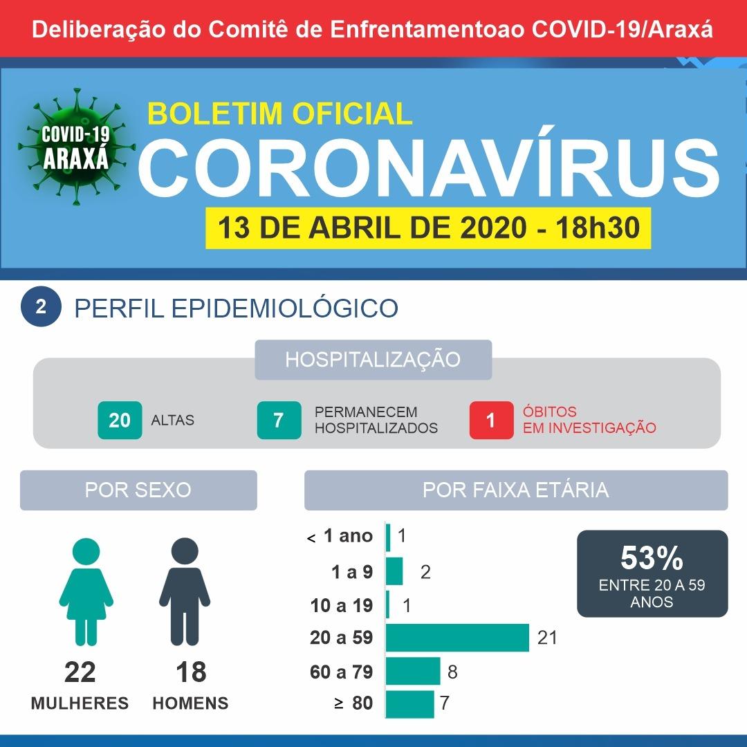 Araxá chega a 30 casos negativos de coronavírus; cidade tem um caso confirmado 2