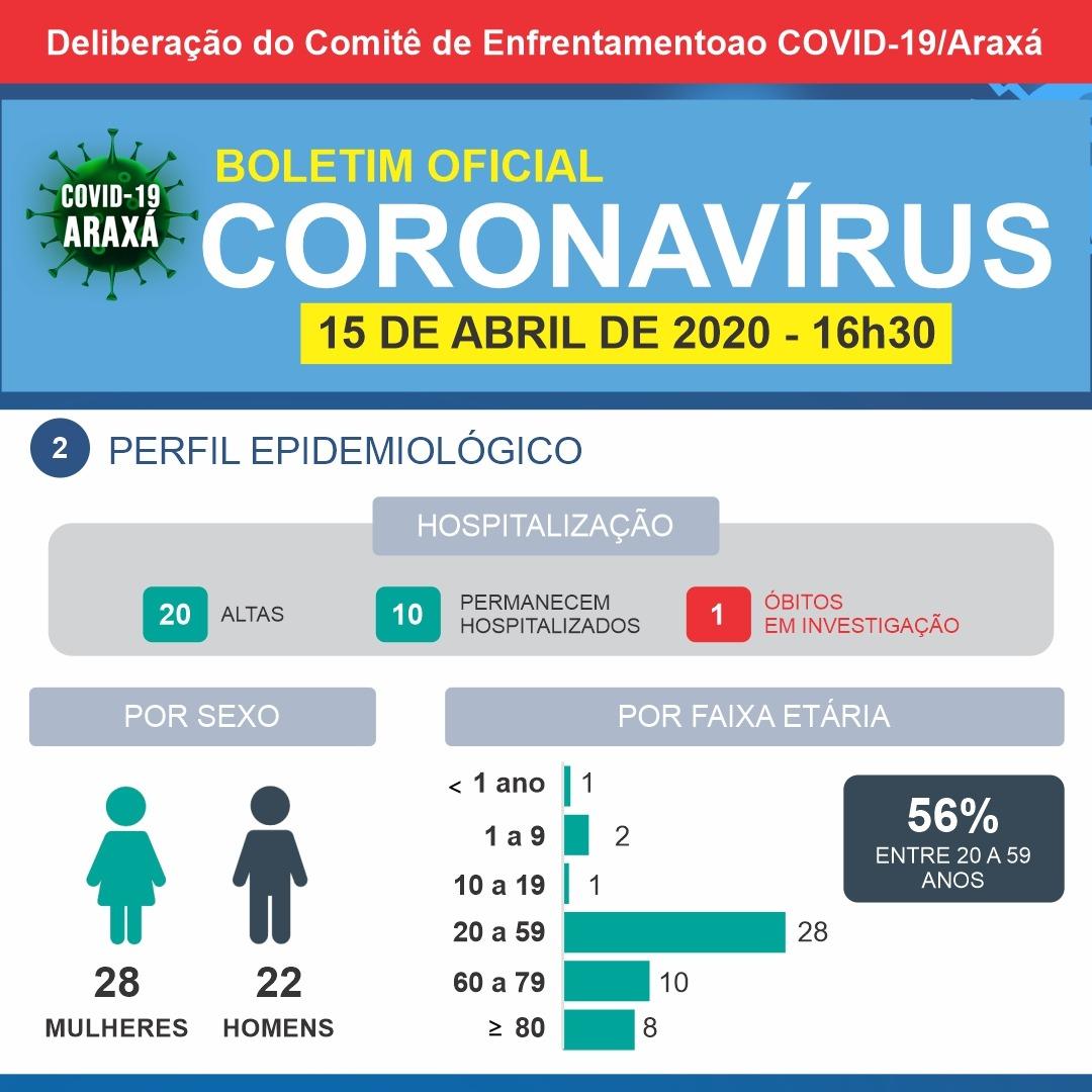 Coronavírus: Oito novos casos entram em investigação em Araxá 2