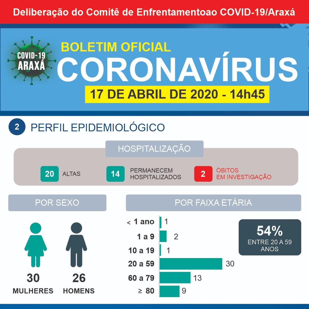 Terceiro caso de coronavírus é confirmado em Araxá; mais um óbito é investigado pela Secretaria Municipal de Saúde 2