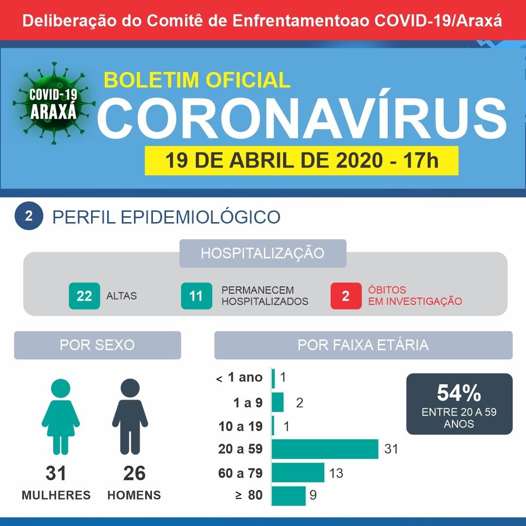 Coronavírus: Boletim indica mais uma notificação e outro caso descartado 2