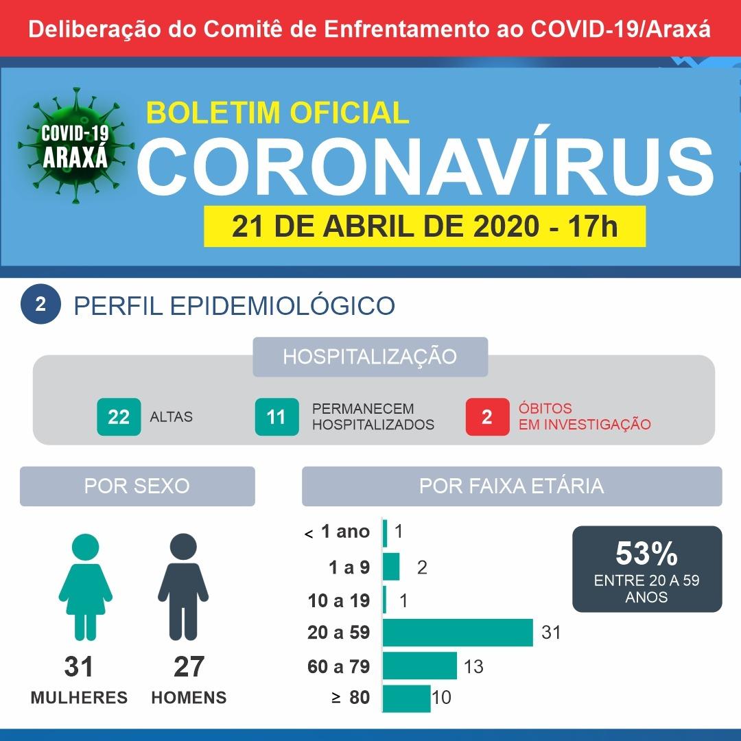 Mais seis casos suspeitos de coronavírus estão descartados em Araxá 2