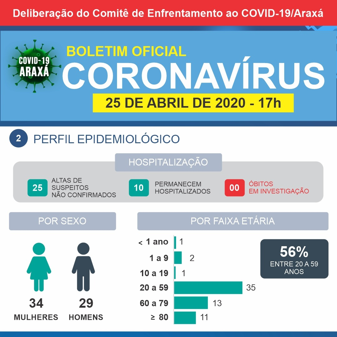 Araxá volta a ter notificações de casos suspeitos de coronavírus 2