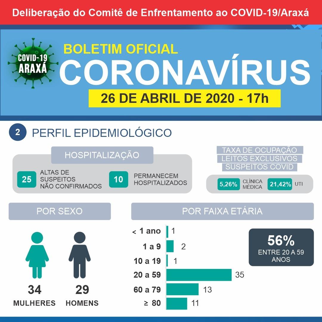 Boletim indica mais quatro registros de síndromes gripais em Araxá 2
