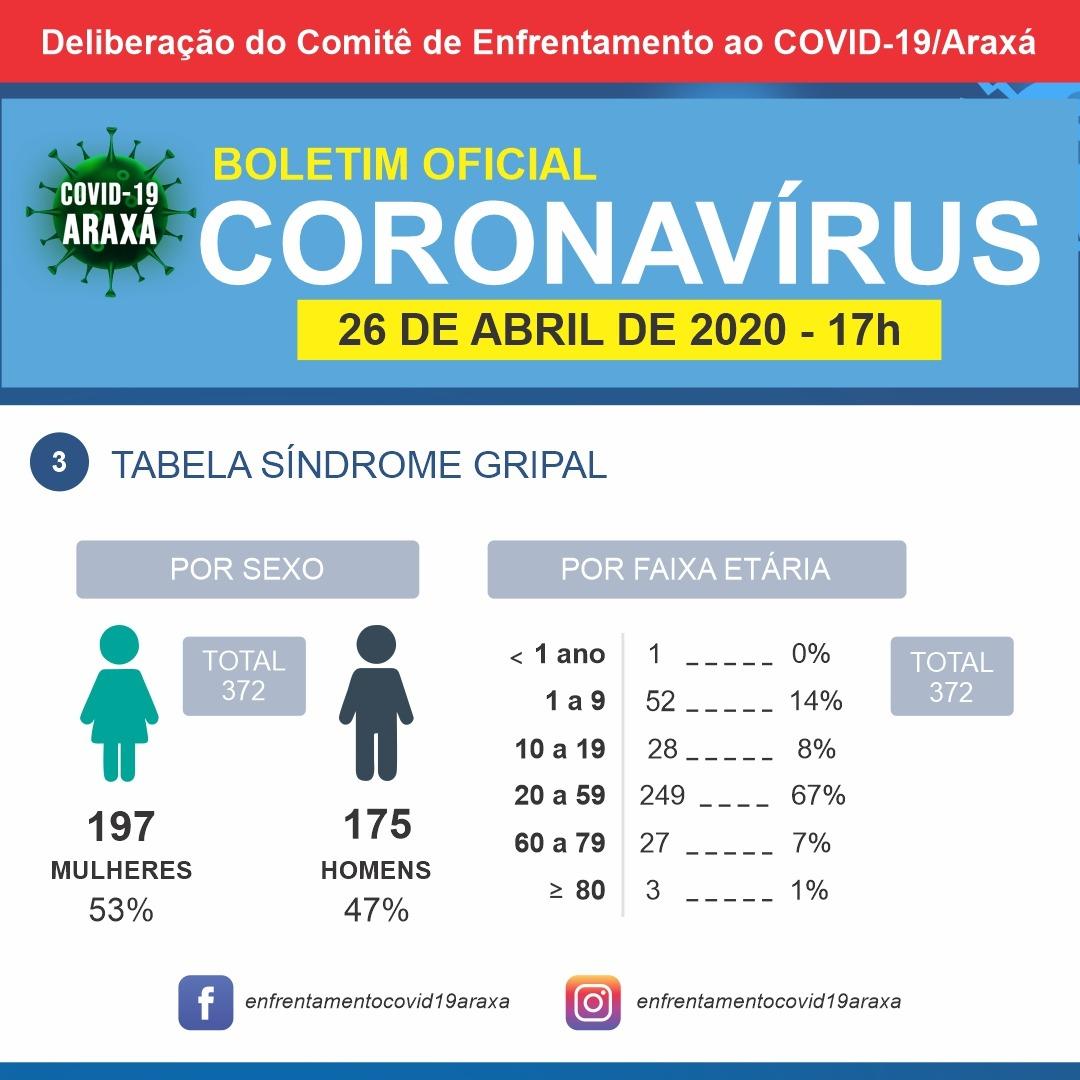 Boletim indica mais quatro registros de síndromes gripais em Araxá 3
