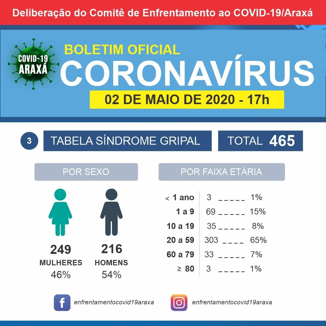 Homem de 41 anos morador de Perdizes está internado na Santa Casa com coronavírus; mais duas mortes entram em investigação em Araxá 3