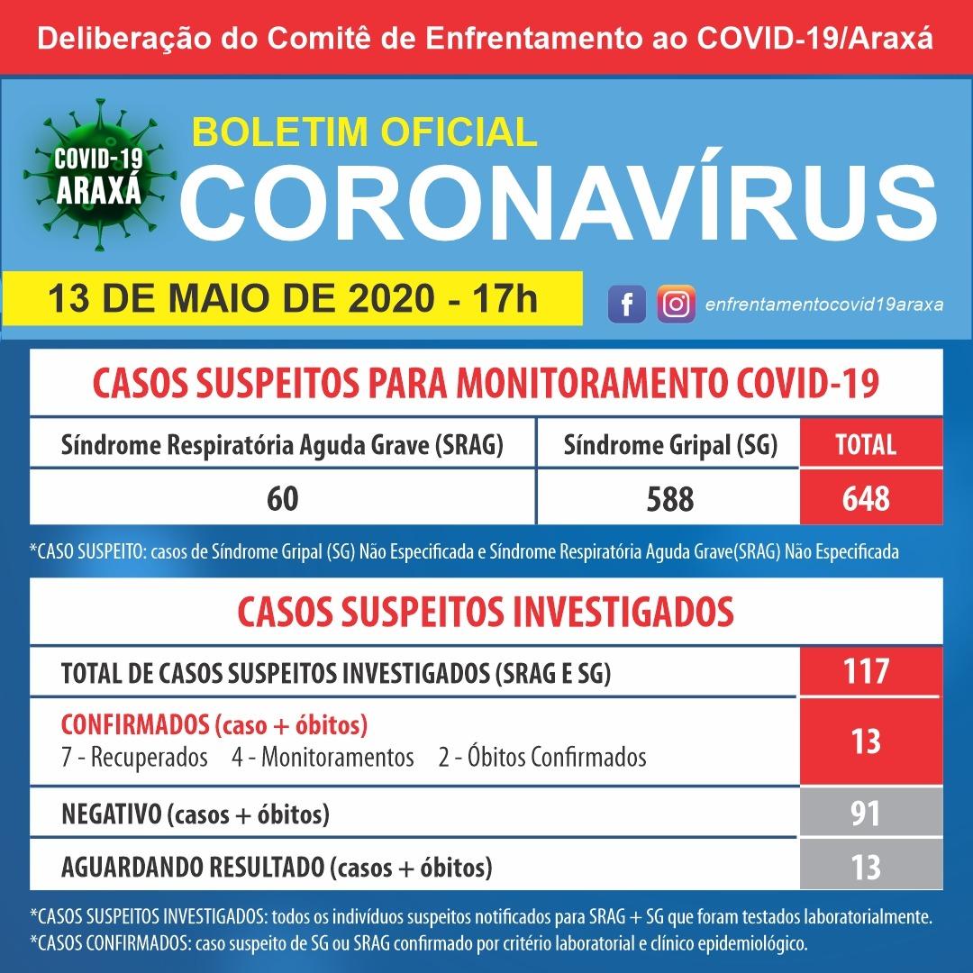Araxá chega a 13 casos confirmados de coronavírus; segunda morte é registrada no boletim 1