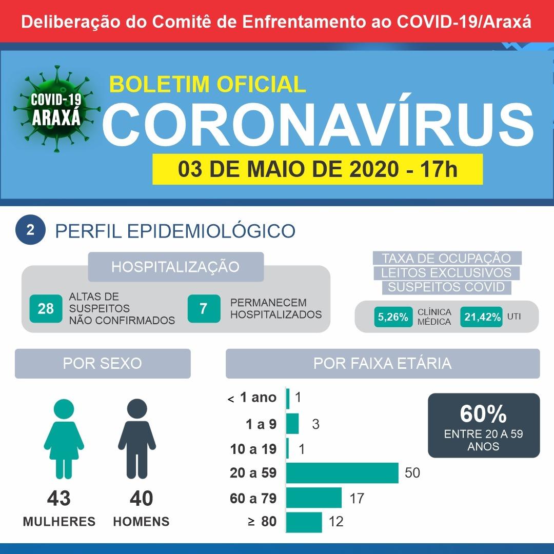 Araxá chega a seis casos positivos de coronavírus; três confirmados neste domingo são de profissionais de saúde 2